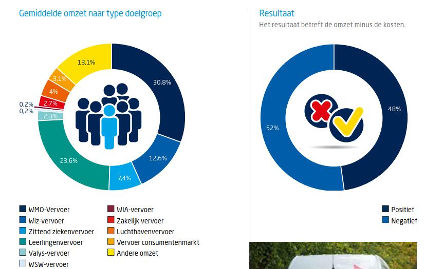 driekwart van het taxivervoer is doelgroepen vervoer en 52 % van de taxibedrijven schrijven rode cijfers.