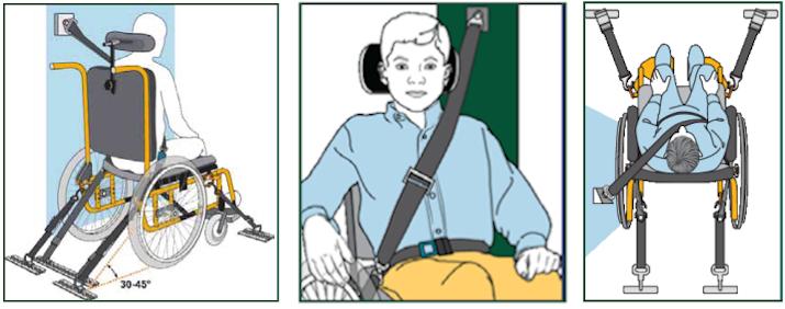 afbeeldingen uit de ridesafe brochure over goede gordelloop.